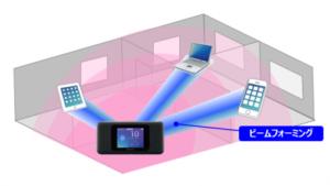 W06のWi-Fi TXビームフォーミング機能のイメージ