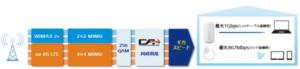 1Gbps対応の高速ホームルーター